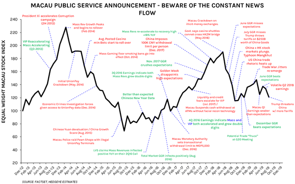 CHART OF THE DAY: Macau PSA - Beware of Constant News Flow - Chart of the Day