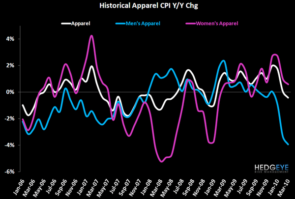 Sorting Through Easter Noise – Easing Compares Arrive - CPI History Chart