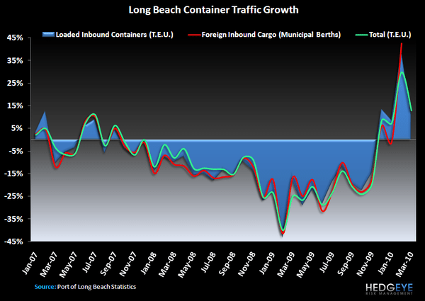 Sorting Through Easter Noise – Easing Compares Arrive - Long Beach Container Traffic