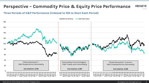 CHART OF THE DAY: Commodity Price & Equity Price Performance - z 8 20 2019 Chart1