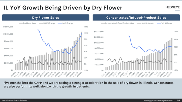 CHART OF THE DAY: Cannabis Sales Growth  - zsha1
