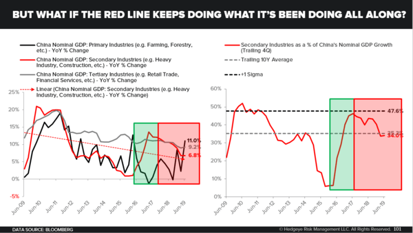 Don't Let Quad 4 FOMO Crush You - What If The Red Line Keeps Doing What It s Been Doing All Along