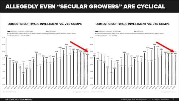 "CHART OF THE DAY: Allegedly ""Secular Growers"" Are Cyclical - Chart of the Day"