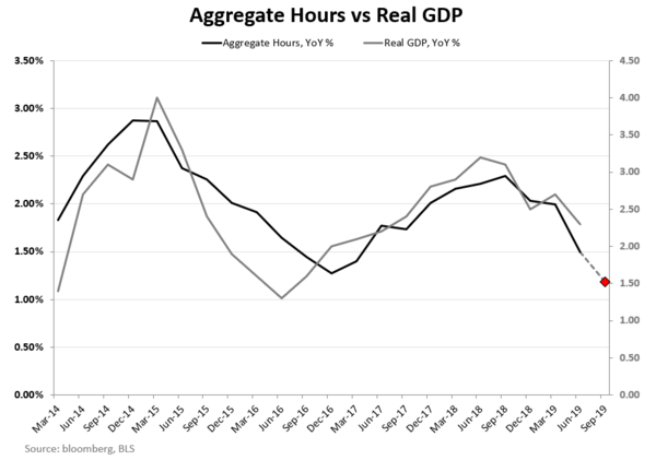 CHART OF THE DAY: Slowing U.S. Growth - CoD Hours vs GDP