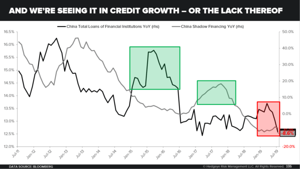 China Is NOT Easing - And We re Seeing It In Credit Growth   Or the Lack Thereof