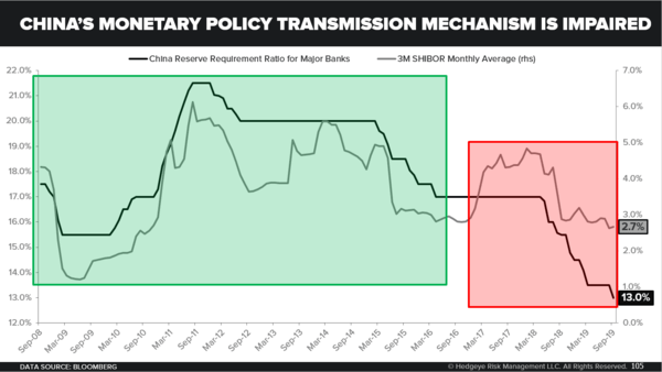 China Is NOT Easing - China s Monetary Policy Transmission Mechanism Is Impaired