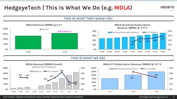 FLASHBACK | Best Idea Short --> $MDLA - zchart2
