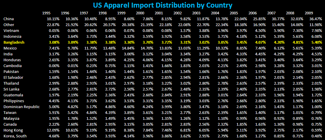 R3: Retail Headcount on the Rise - US Apparel Import Table