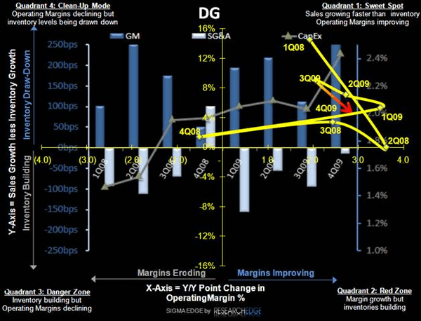 DG: KM Stepping Up to Short – Again - DG SIGMA
