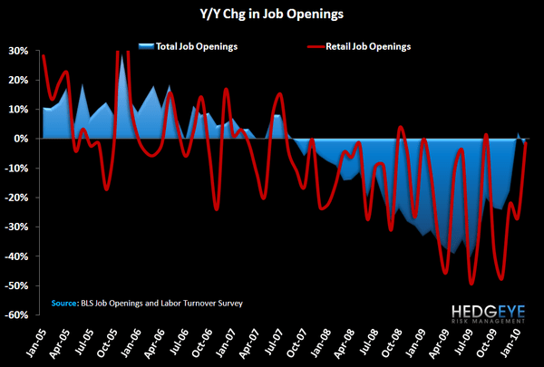 RETAIL HEADCOUNT ON THE RISE - job openings