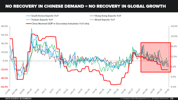 CHART OF THE DAY: No Recovery In Chinese Demand = No Recovery In Global Growth - china