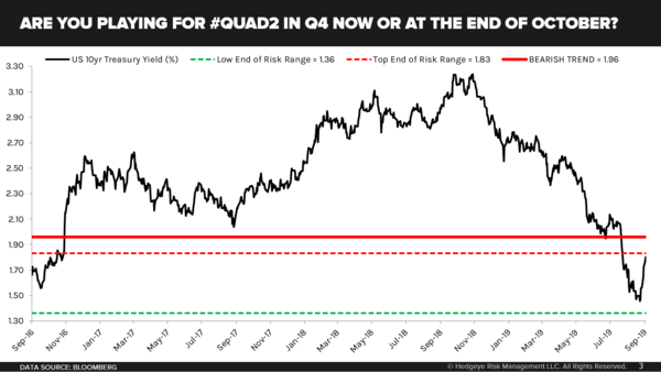 CHART OF THE DAY: When Should I Play For Quad 2? - Chart of the Day