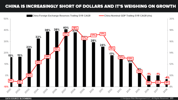 CHART OF THE DAY: Long China? - China Is Increasingly Short of Dollars and its Weighing On Growth
