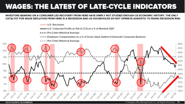 An Essential #LateCycle US Economy Chart - Wages The Latest of Late Cycle Indicators