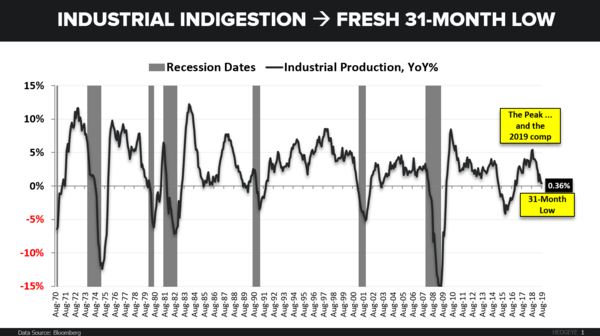 CHART OF THE DAY: Industrial Production Hits Fresh 31 Month Low - CoD IP