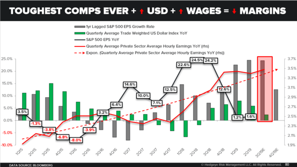 CHART OF THE DAY: Not Dovish Enough, Yet - Toughest Comps Ever   Rising USD   Rising Wages   Contracting Margins