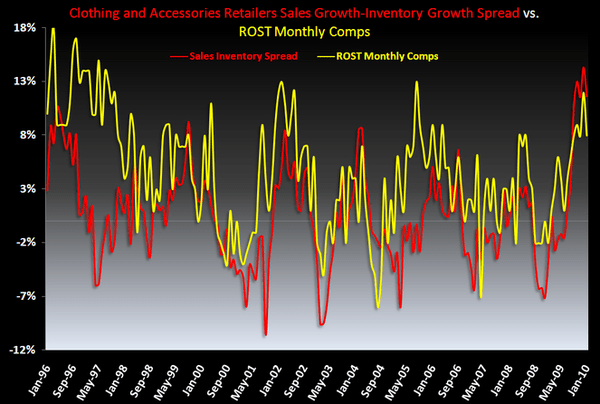 ROST: KM Shorting, Thesis Unchanged - ROST SalesInv Spread 4 10 1