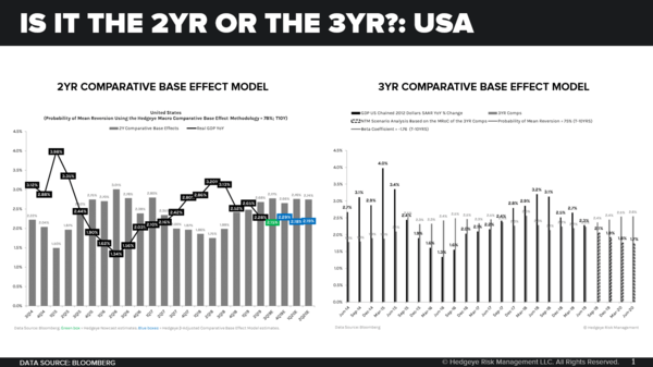 CHART OF THE DAY: Is It the 2yr or 3yr? - 1
