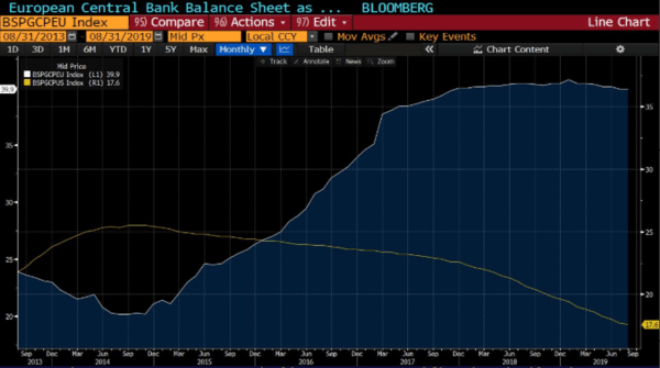 The New ECB QE Is A Mistake - 9 20 2019 11 29 51 AM.png 2