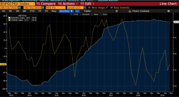 The New ECB QE Is A Mistake - 9 20 2019 11 34 44 AM.png 6