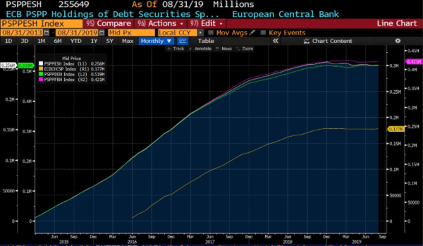 The New ECB QE Is A Mistake - 9 20 2019 11 36 27 AM.png 7