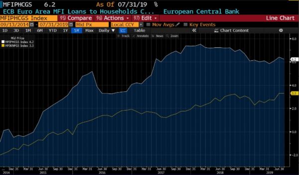 The New ECB QE Is A Mistake - 9 20 2019 11 37 20 AM.png 8