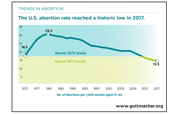 U.S. Abortion Rate Falls to Lowest Rate Ever - du1