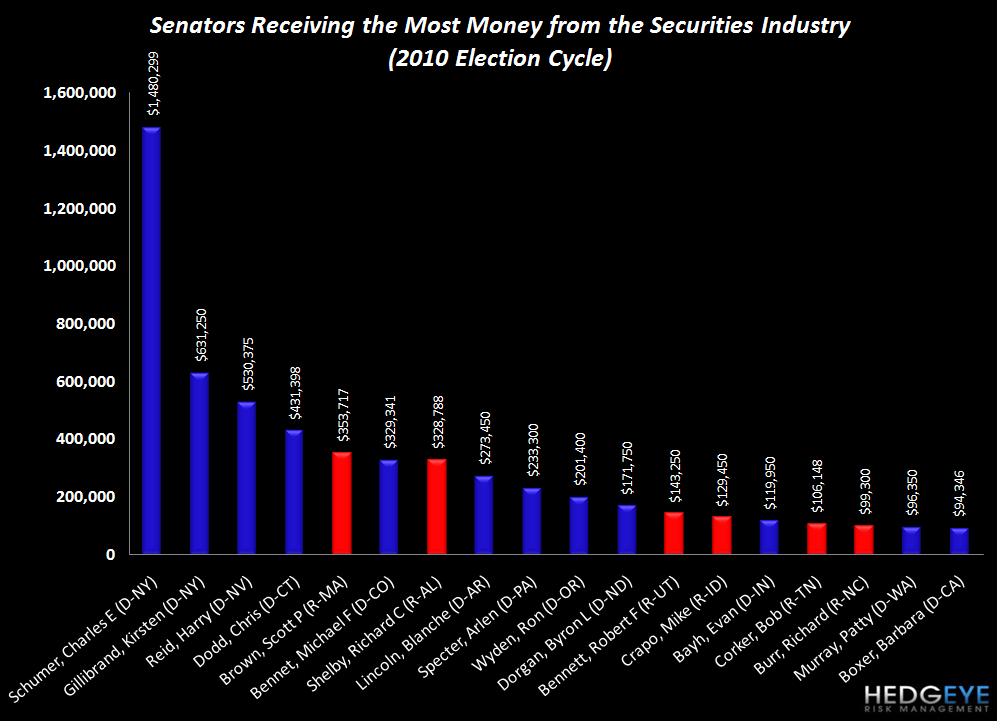 Financial Reform Playbook - Top Senatorial Contributions 2010