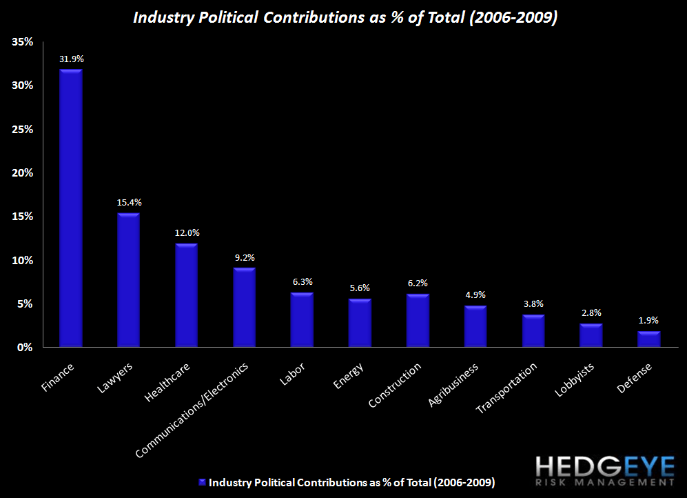 Financial Reform Playbook - overall industry contributions