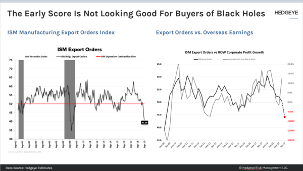 CHART OF THE DAY: Do You Buy Blackholes? - Chart of the Day