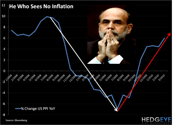 Q2 THEME - Inflation's V-Bottom - PPI is HOT - bernanke
