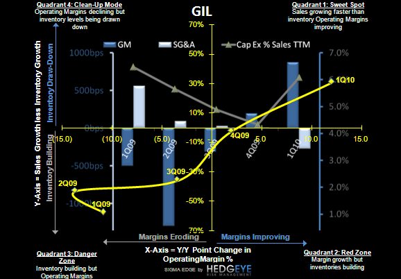GIL: KM Short, Based on Post Q2 Headwinds - GIL S 4 10