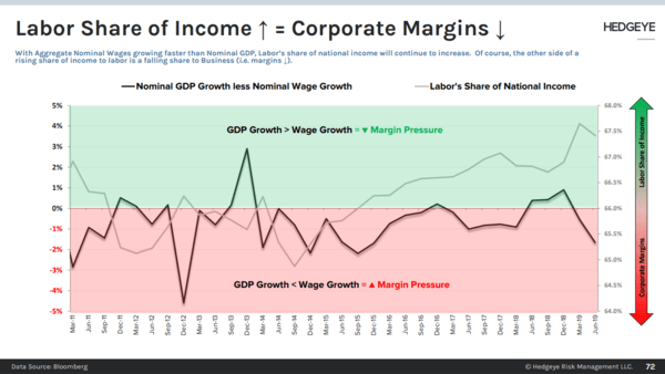 CHART OF THE DAY: Labor Share of Income ↑ = Corporate Margins ↓ - CoD Labor vs Margins