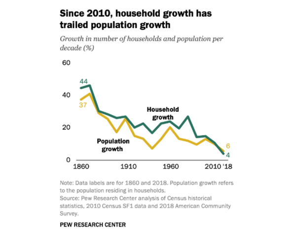 First Time In 160 Years → US Household Size Increases - howe2