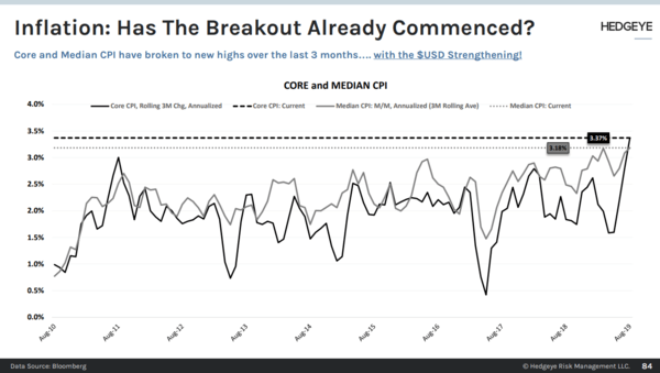 CHART OF THE DAY: Has the Inflationary Breakout Begun? - CoD CPI