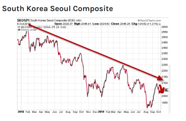 "China Trade Deal ""Progress""? Fade That FOMO - korea"