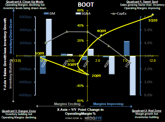 R3: Earnings Creep - BOOT SIGMA