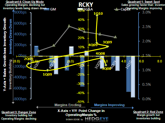 R3: Earnings Creep - RCKY SIGMA