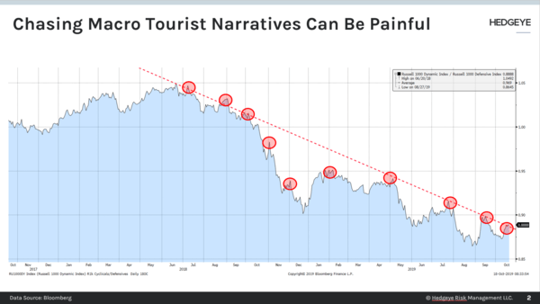CHART OF THE DAY: Beware The Macro Tourist Narratives  - Chart of the Day