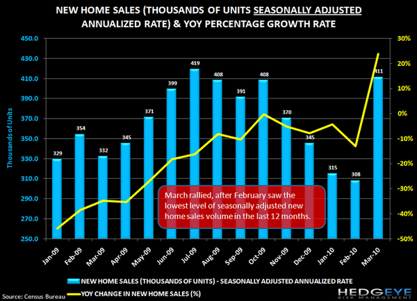 HOUSING UPDATE: NEW HOME SALES POP AHEAD OF EXPIRATION - j1