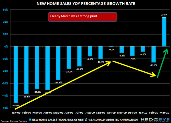 HOUSING UPDATE: NEW HOME SALES POP AHEAD OF EXPIRATION - j2
