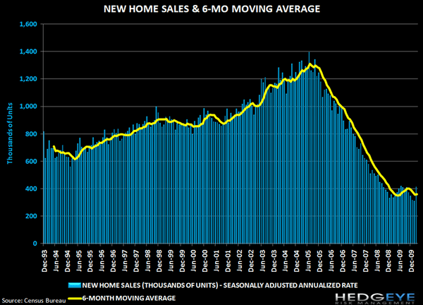 HOUSING UPDATE: NEW HOME SALES POP AHEAD OF EXPIRATION - j4