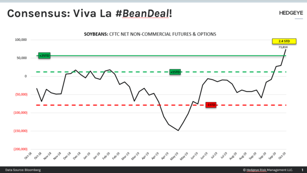 CHART OF THE DAY: Consensus → Viva La #BeanDeal! - CoD beanDeal