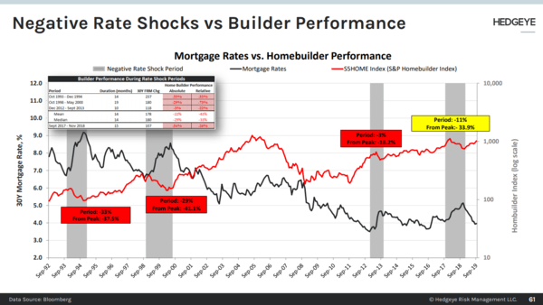 CHART OF THE DAY: Negative Rate Shocks vs Builder Performance  - CoD2 Negative Rate Shock