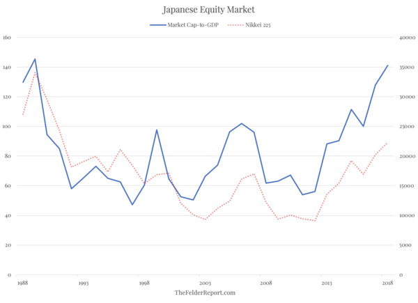 How The U.S. Stock Market May Be 'Turning Japanese' - Screen Shot 2019 10 22 at 1.46.20 PM