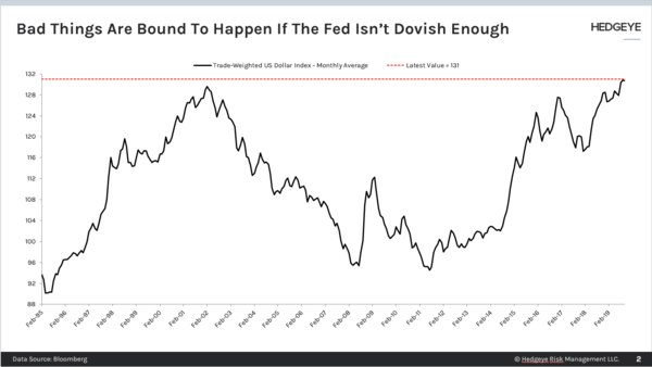 CHART OF THE DAY: Bad Things Happen If Fed Isn't Dovish Enough  - Chart of the Day
