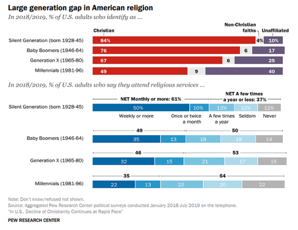 The Generational Divide... Fewer Americans Going To Church - Oct 27 chart5