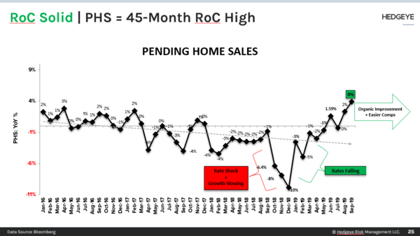 CHART OF THE DAY: Pending Home Sales - CoD PHS