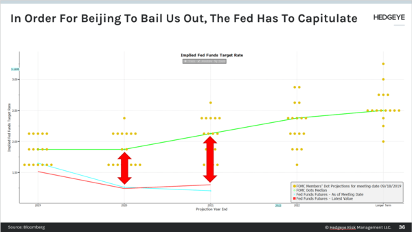 CHART OF THE DAY: Fed Not Dovish Enough - Chart of the Day