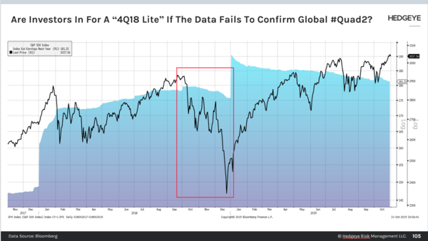 CHART OF THE DAY: What If The Data Fails To Confirm Global #Quad2? - Are Investors In For A 4Q18 Lite If The Data Fails To Cofirm Global  Quad2